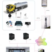 供应GPS车辆油耗监控系统,车辆燃油管家,油量传感器